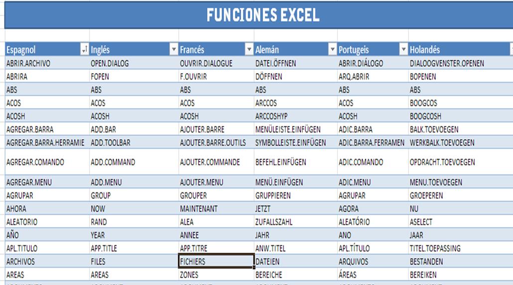 Funciones Excel Traducción Español Inglés Francés Alemán Portugués Holandés Excel Trucos