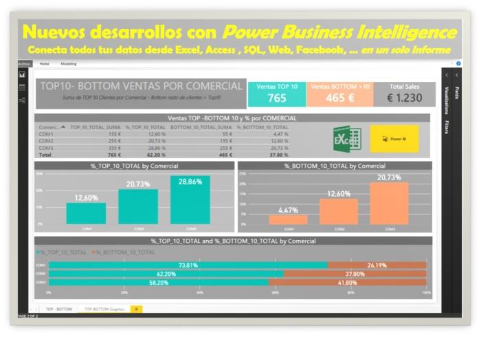 Power BI ExcelTrucos