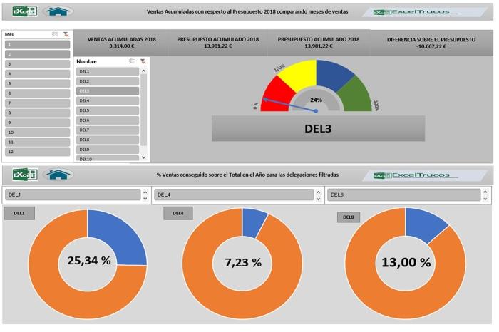 Excel Power BI Consultoría Formación Cursos Ayuda Velocímetro Previsión