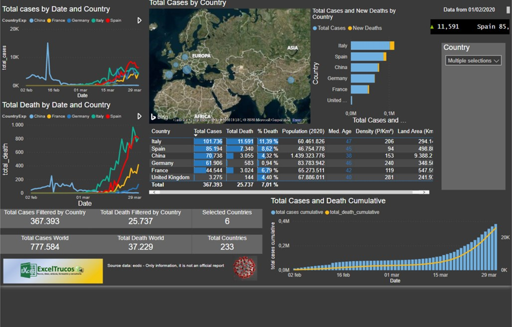 Corona Virus Power BI